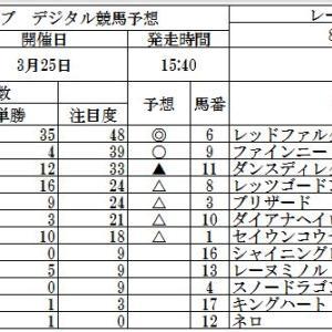人参クラブ、デジタル競馬予想、高松宮記念, マーチステークス、六甲ステークス