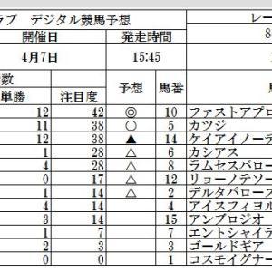 人参クラブ、デジタル競馬予想、NZトロフィー GⅡ、阪神牝馬ステークス GⅡ、吾妻小富士賞