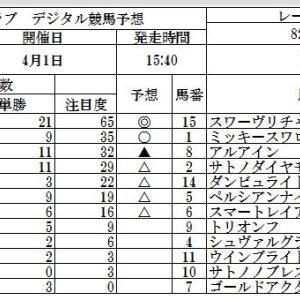 人参クラブ、デジタル競馬予想、大阪杯GI(阪神) & 船橋ステークス(中山)