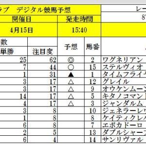 人参クラブ、デジタル競馬予想、 皐月賞