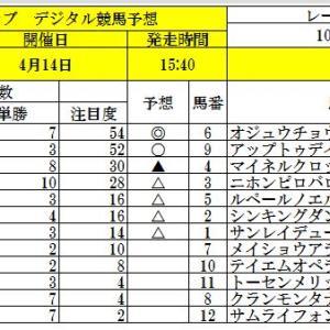 人参クラブ、デジタル競馬予想、中山グランドジャンプ、アーリントンカップ、ラジオ福島賞