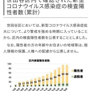 新型コロナウイルス感染者数、世田谷区の発表と東京都の発表が違うのはなぜ?