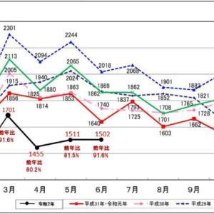 一目でわかる「自殺者数の最新データによるグラフ」