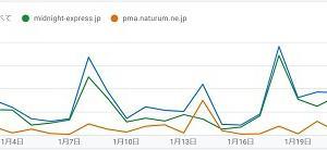 Google AdSenseの収益が逆転した