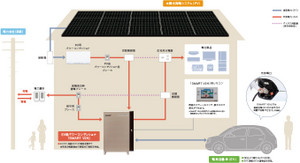 太陽光発電FIT買取打ち切りでEV蓄電を考える