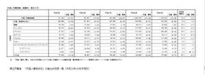 低レベル外国人があふれる生産現場でMEDE IN JAPANの劣化がすさまじい