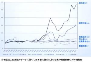 大企業経営者が企業経営でなく処世術のプロであることがよくわかるグラフ
