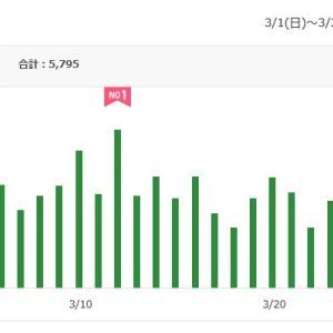 城崎温泉 喜楽 ブログ アクセス 人気ランキング★2020年3月