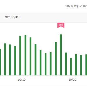 城崎温泉 喜楽 ブログ アクセス 人気ランキング★2020年10月