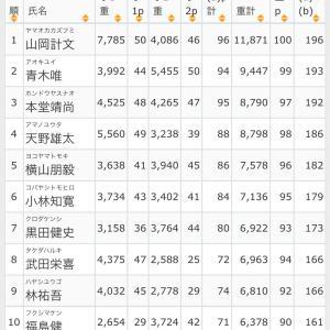 JBTOP50 七色ダム戦予選結果!