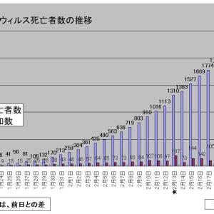 (2月26日版)コロナウィルス死亡者数の推移