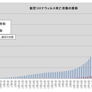 パンデミック拡大中・・・新型コロナウィルスによる死亡者数の推移