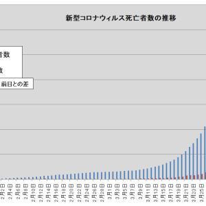 新型コロナウィルスによる死亡者数の推移