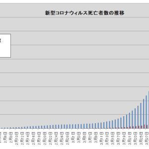 パンデミックは拡大している・・・新型コロナウイルスによる死亡者数の推移