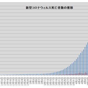 新型コロナウイルスによる死亡者数の推移