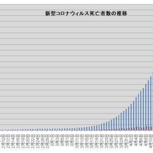 死亡者数、20万人突破・・・・新型コロナウイルスによる死亡者数の推移