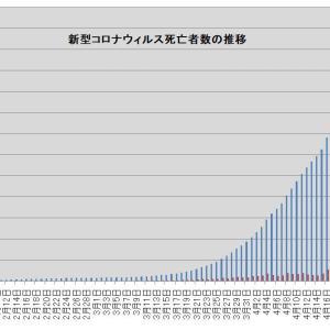 死亡者24万人突破~新型コロナウィルスによる死亡者の推移