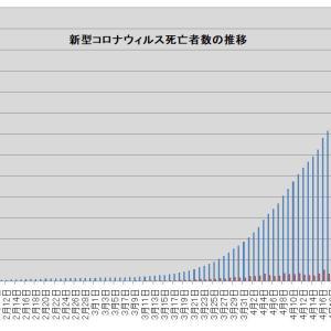 新型コロナウィルスは、終息に向かっている・・・? 新型コロナウィルスによる死亡者数の推移