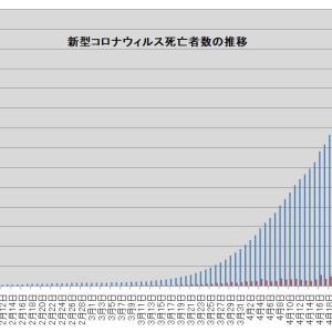 新型コロナウィルスによる死亡者の推移