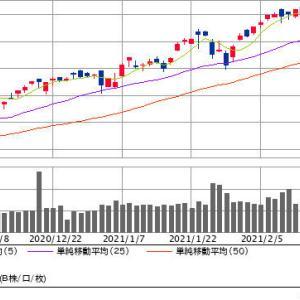 米国株、ナスダックは大幅安!!ダウは続伸27ドル高