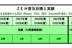 ZEH(ネット・ゼロ・エネルギー・ハウス)2019年度までの実績及び2020年度の目標公表