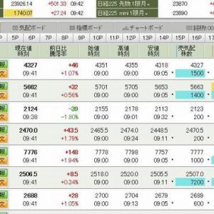 日経平均は500円以上の大幅高 2019.12.13