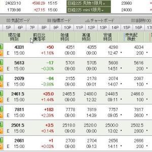 日経平均は、24023.10  +598.29円  2019.12.13