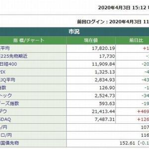 日経平均株価終値は、1円47銭高でした。  2020.04.03