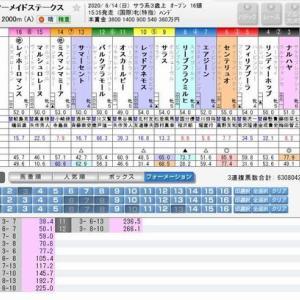 藤田菜七子騎手、重賞で2番人気  2020.06.14