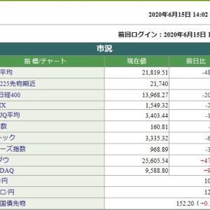 日経平均株価は、485.97円安です。 2020.06.15