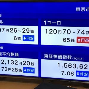 日経平均株価は、173.28円安です。 2020.06.15