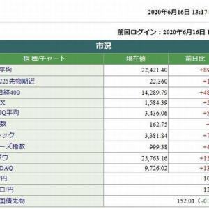 日経平均株価は、890.45円高です。 2020.06.16