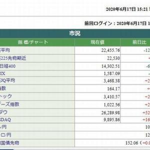 日経平均株価終値は、126.45円安でした。   2020.06.17