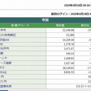 日経平均株価は、109.68円安です。 2020.06.18
