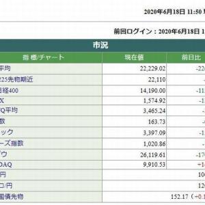 日経平均株価前場は、226.74円安でした。 2020.06.18