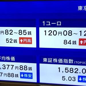 日経平均株価は、77.88円安です。 2020.06.18
