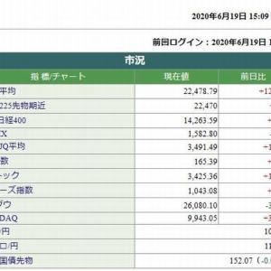 日経平均株価終値は、123.33円高でした。 2020.06.19