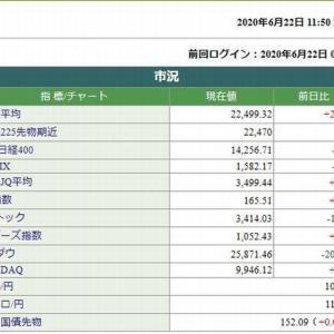 日経平均株価前場は、20.53円安高でした。 2020.06.22