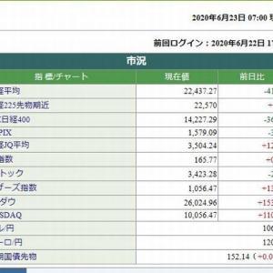 日経平均先物は、7時00分現在 +250円でした。 2020.06.23
