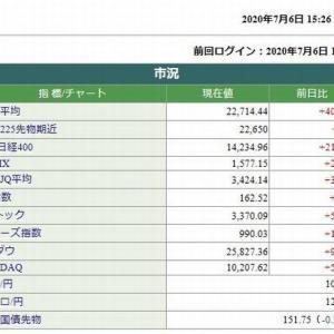 日経平均株価終値は、407.96円高でした。 2020.07.06