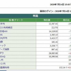 日経平均株価終値は、197.73円安でした。 2020.07.14