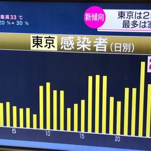 東京都新たに250人感染確認  2020.07.30