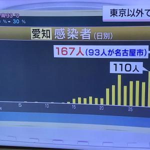 愛知県新たに167人感染確認  2020.07.30