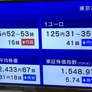 日経平均株価は、81.18円安です。 2020.08.06