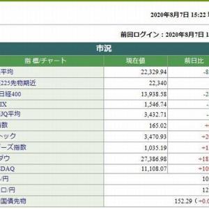 日経平均株価終値は、88.21円安でした。 2020.08.07