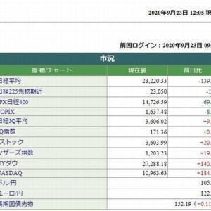 日経平均株価前場は、139.97円安でした。 2020.09.23