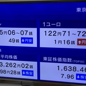 日経平均株価は、14時04分現在 98.28円安でした。 2020.09.23