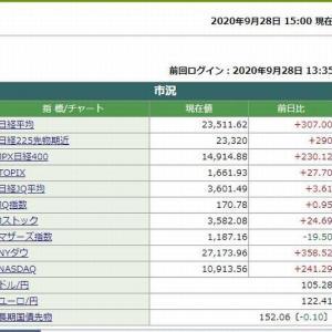 日経平均株価終値は、307.00円高でした。 2020.09.28