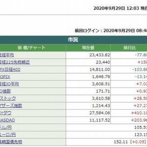 日経平均株価前場は、77.80円安でした。  2020.09.29