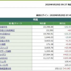 日経平均株価は、9時37分現在 152.93円安でした。 2020.09.29